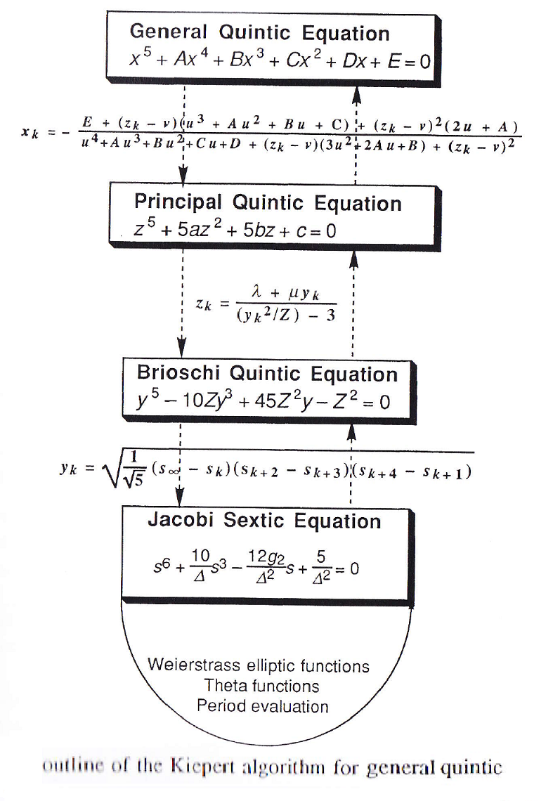 quintic equation outline