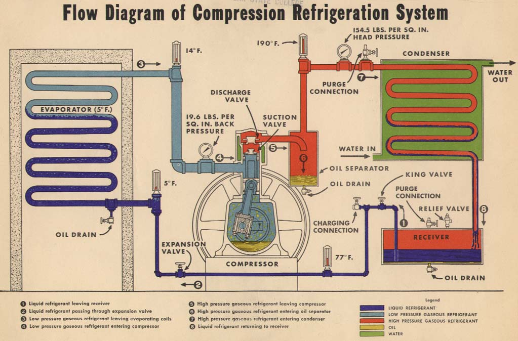 Refrigeration pressor on chiller system diagram flow chart