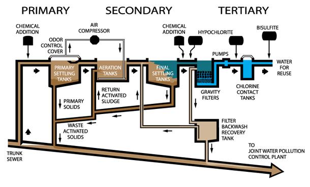 Hydraulic Design Of Water Treatment Plant Pdf