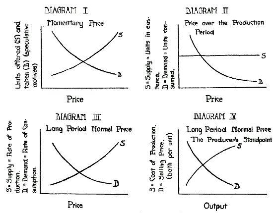 supply demand and pricing essay Essay/term paper: demand and supply essay, term paper changes in price and quantity depends on the price elasticity of demand and supply, as they affect the.