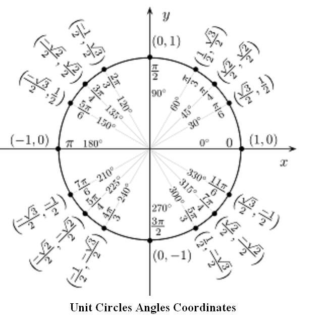 trigonometry unit circle angles