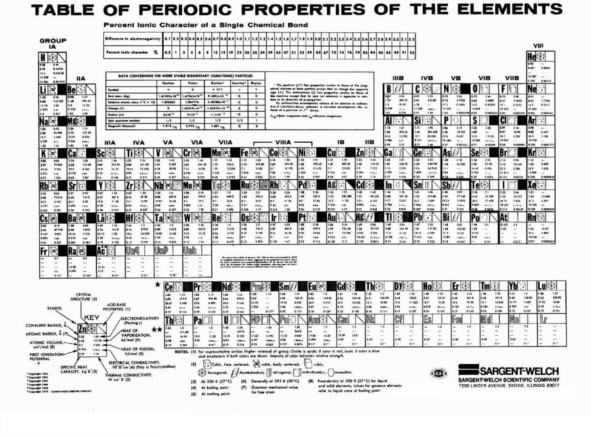 Periodictablechemicalelementsg periodic table chemical elements nfm urtaz Gallery